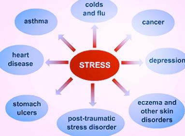 relatie tussen stress mogelijks veroorzaakt door narcist en kanker,gezondheidsrisico's met een narcist